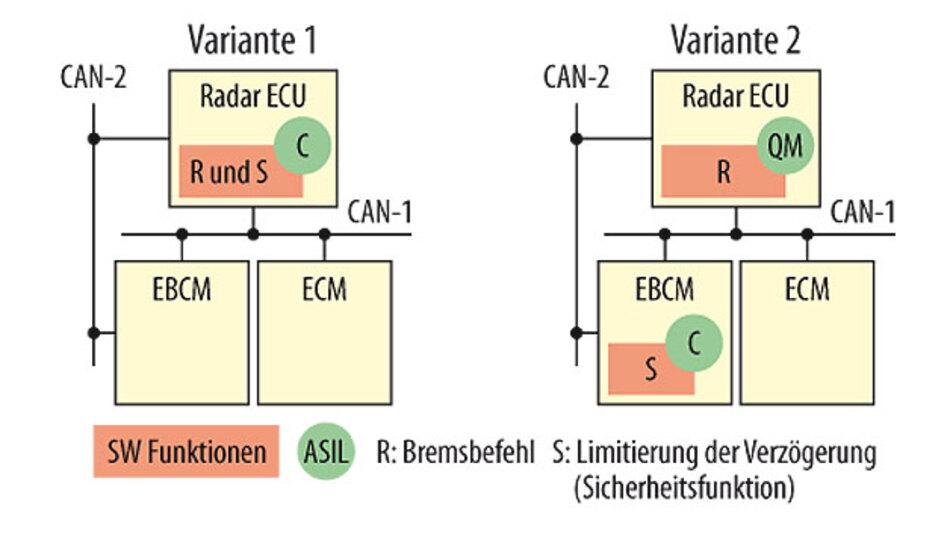 Bild 3. Die sich aus der Hazard-Analyse ergebenen ASIL-Einstufungen für die verschiedenen Funktionen werden auf die Subsysteme, Komponenten, Hardware und Software heruntergebrochen. Kommt eine Komponente für mehrere Funktionen zum Einsatz, ist immer das höchste ASIL zu erfüllen.