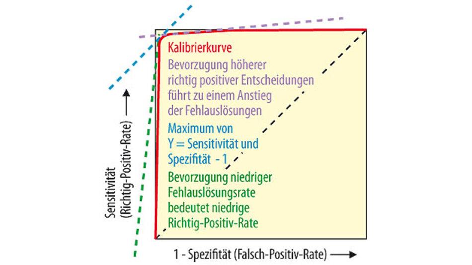 Bild 4. Die Receiver-Operating-Characteristic-Kurve (ROC-Kurve) stellt visuell die Abhängigkeit der Effizienz mit der Fehlerrate für verschiedene Parameterwerte dar.