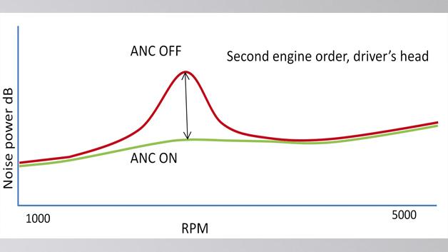 Bild 1: ANC reduziert effizient eben jenen niederfrequenten Motorlärm (<150Hz), der zur Ermüdung des Fahrers beiträgt