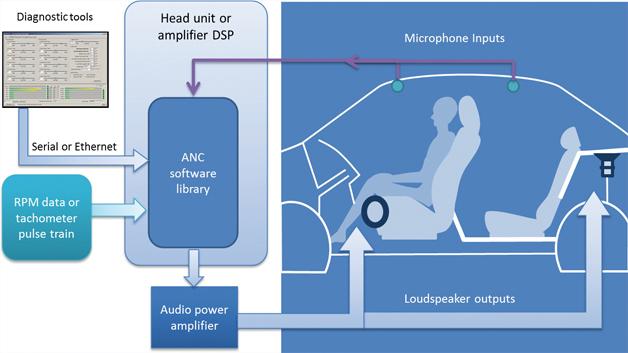 Bild 2: ANC-Systeme nutzen Echtzeitdaten und gesampelte Mikrofon-Daten, um einen »Gegenlärm« herzustellen, der den Innenlärm bei den Insassen reduziert
