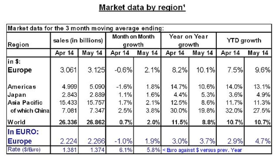 Die Marktzahlen in den verschiedenen Regionen.