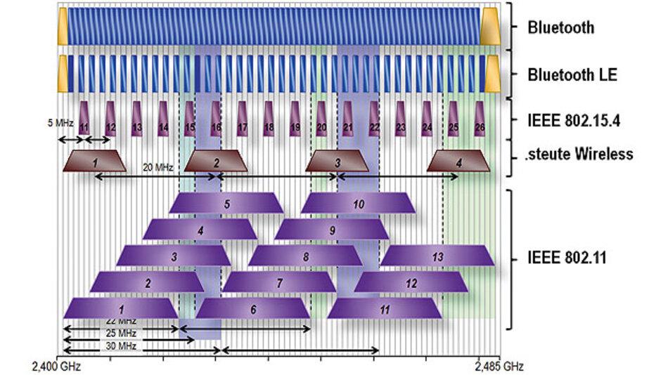 Bild 1. Das 2,4-GHz-ISM-Band ist durch unterschiedlichste Funkstandards belegt, was eventuell Störungen verursachen kann.