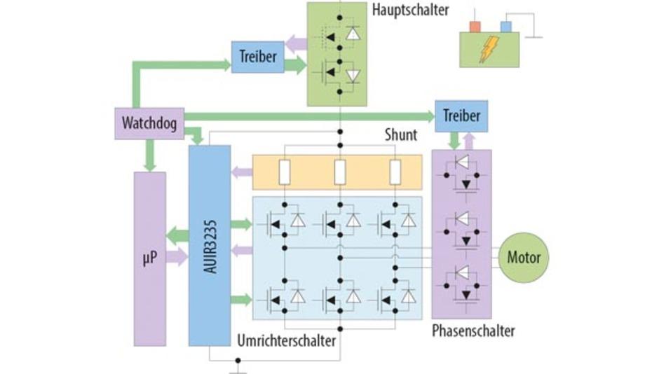 Leistungselektronik: Neuer Ansatz für funktional sichere Gate ...