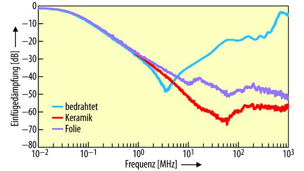 Bild 1. Vergleich von Kondensatoren für Filteranwendungen.