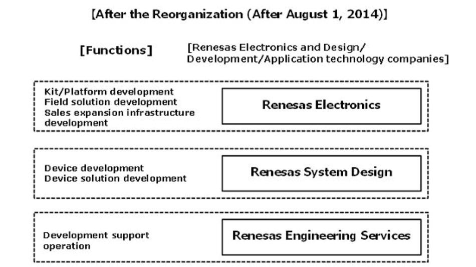 Die neue Struktur gilt ab 1. August 2014.