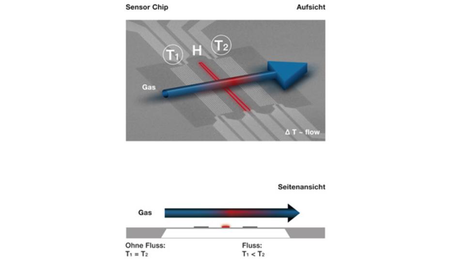 Platin-basierter MEMS-Flow-Sensor. Das Gas fließt vom Temperatursensor 1 über die Heizung zu Sensor 2. Ohne Gasfluss messen Sensor 1 und 2 die gleiche Temperatur. Sobald das Gas strömt, wird Wärme von der Heizung zu Sensor 2 geführt, es entsteht eine Temperaturdifferenz, die gemessen wird. Die Differenz rechnet der Massenflussmeter in den Gasfluss um. Axetris verwendet Platinschichten für die Temperatursensoren und den Heizer und erreicht somit eine hohe Stabilität.