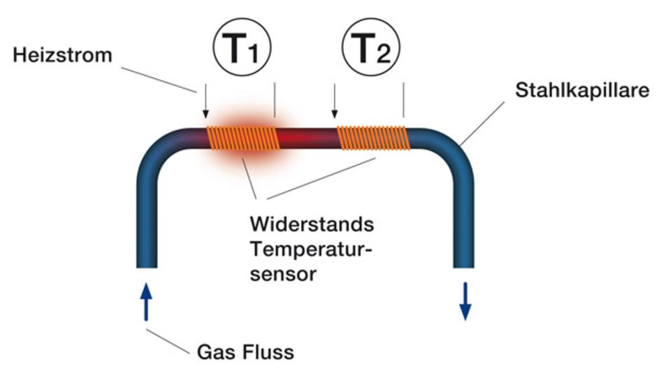 Konventionell aufgebauter Massenflusssensor. Die Heizung und die Temperaturmessung erfolgen über Drahtwicklungen, die außerhalb einer Stahl- oder Glaskapillare angebracht sind.