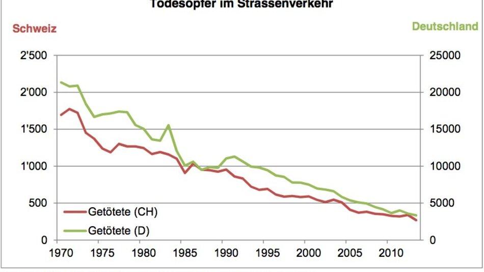 Abwärtstrend: Von 1970 bis heute haben sich die Unfallopfer in Deutschland um mehr als das Sechsfache reduziert.