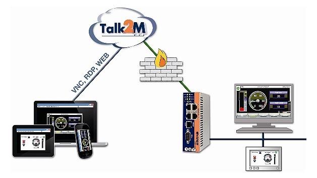 Die Funktionsweise des Online-Serviceportals »Talk2M«