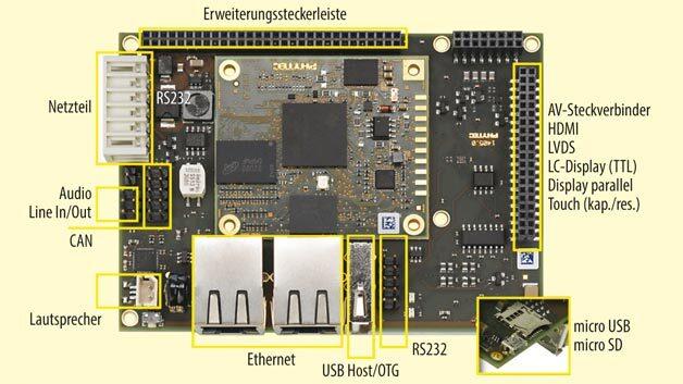 Das phyBOARD-Wega mit dem TI AM335x, einem ARM-Cortex-A8-Chip. Das Prozessormodul ist hier fest aufgelötet.
