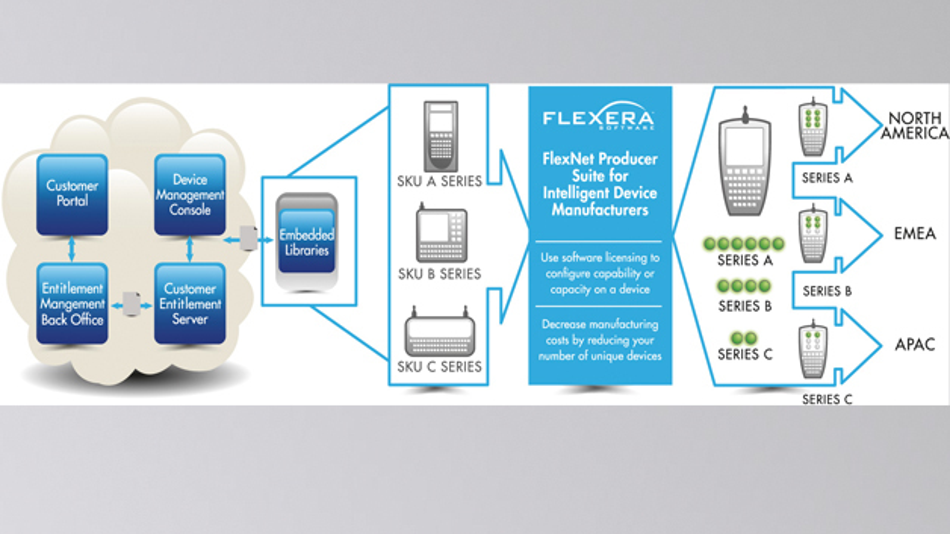 Bild 1: Embedded-Licensing erhöht die Produktvielfalt, ohne die Fertigungskosten zu steigern