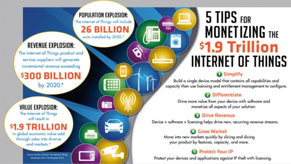 Bild 2: Softwarelizenzierung ist ein Weg, mit neuen Geschäftsmodellen am Internet der Dinge zu partizipieren