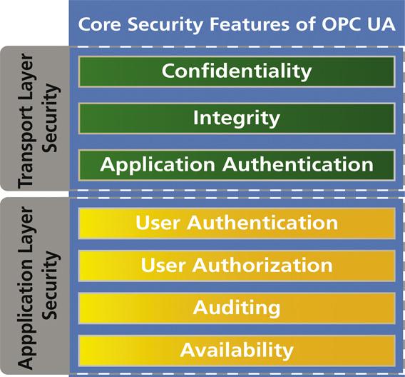 Bild 1: Anwendungsspezifisch kombinierbare Schichten der in OPC UA definierten Sicherheitsmechanismen