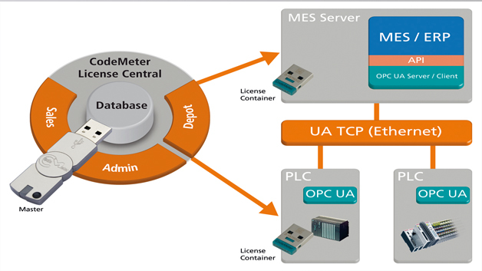 Bild 2: »CodeMeter License Central« von Wibu-Systems kann Zertifikate für OCP-UA-Geräte erstellen und verteilen