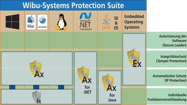Bild 3: Die »Protection Suite« zum Verschlüsseln und Signieren von Programmcode