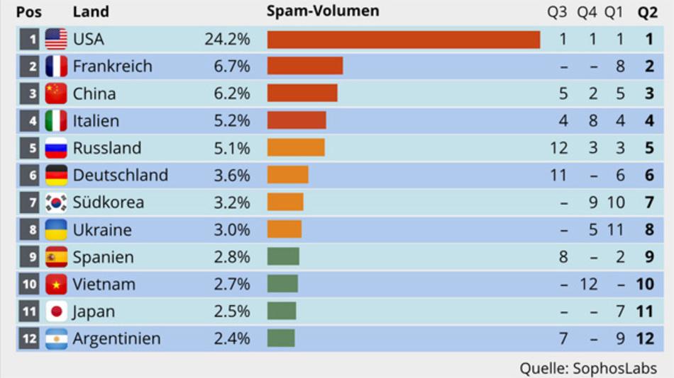 Die USA sind vom Volumen her die Spitzenreiter der Spam-Nationen.