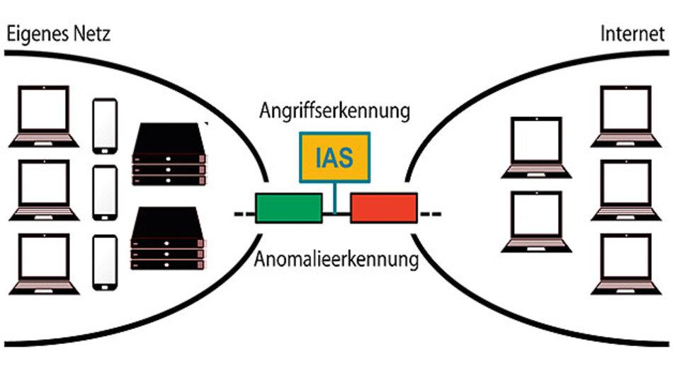 Internet-Analyse-System
