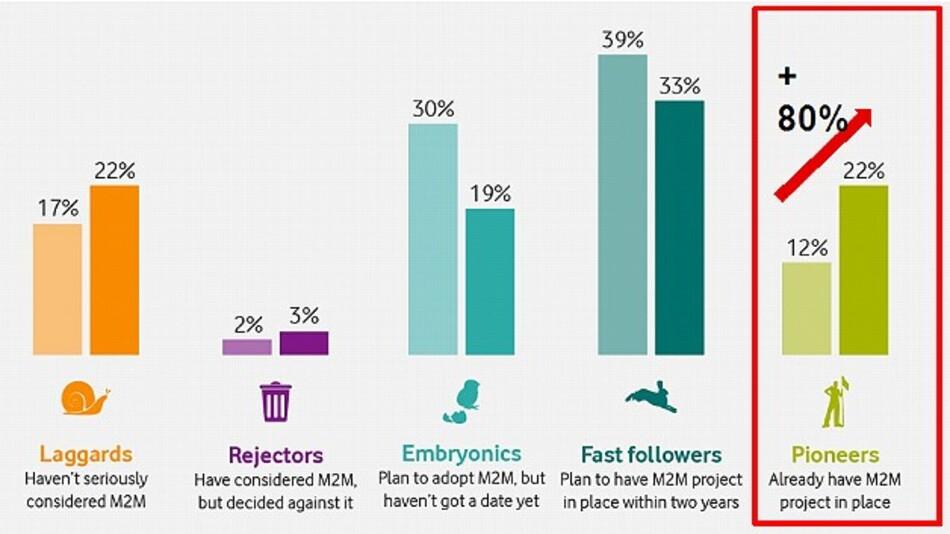 Der aktuelle Stand der M2M-Nutzung 2013 und 2014: Immerhin 22 Prozent der befragten Unternehmen setzen aktuell M2M-Kommunikationstechnik ein. Im Vorjahr hatten nur 12 Prozent M2M-Technik implementiert.