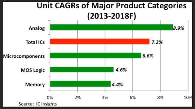 Die Analog-ICs wachsen stückzahlmäßig am schnellsten.
