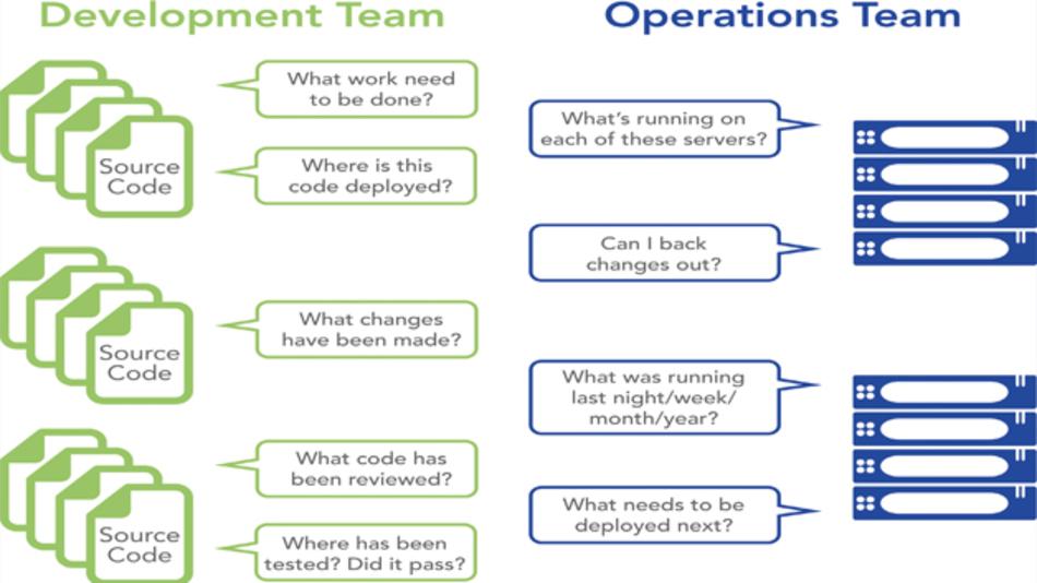 Bild 2: Ein konsistentes Referenzsystem als zentrale Anlaufstelle für alle Teams