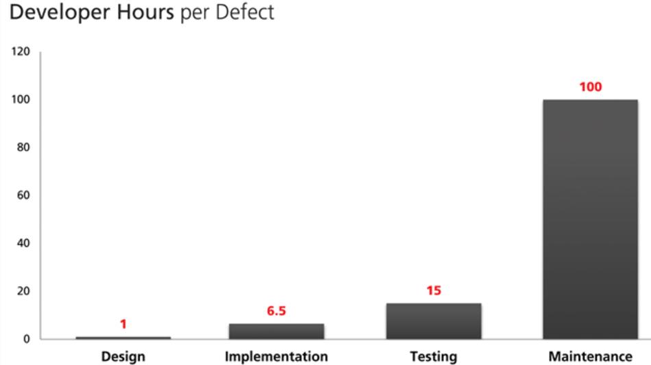 Bild 1: Kosten von Softwarefehlern in Entwicklerstunden pro Defekt