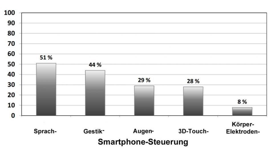 Sprach- und Gestensteuerung sind die nächsten Konkurrenten des Smartphone-Touchscreens.
