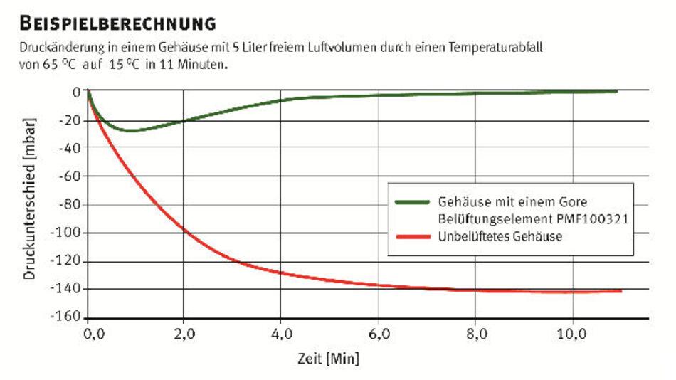 Beispieldiagramm für Druckänderungen in einem belüfteten und unbelüfteten Gehäuse
