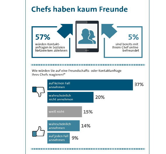 """Mit dem Chef auf """"facebook"""" befreundet sein? Lieber nicht, sagt die Mehrheit."""