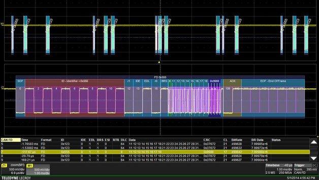 Die Trigger- und Decoder-Lösung für CAN FD ermöglicht eine korrelierte Darstellung der physikalischen und logischen Ebene eines Signals in einer einzigen Anzeige.