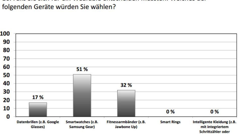 Favorit unter den Wearables sind die Smartwatches, Datenbrillen à la Google Glass würden nicht einmal ein Fünftel der Befragten wählen.