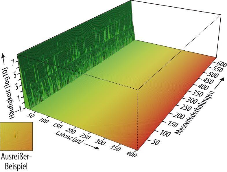 Voreinander gestellte Latenz-Plots von je 100Millionen Testzyklen. In diesem Beispiel eines mit 2700MHz getakteten Intel-Prozessors wurde fast ein ganzes Jahr lang zweimal täglich jeweils über fünfeinhalb Stunden die Gesamt-Latenz von Mainline Linux gemessen, aber in insgesamt über 60Milliarden Testzyklen wurde niemals ein Ausreißer festgestellt. Links unten im Bild ist gezeigt, wie einzelne Ausreißer sichtbar wären. Die höchste jemals gemessene Latenz liegt mit etwas über 20µs in der gleichen Größenordnung, die auch von dedizierten Echtzeit-Kernels erreicht wird.