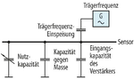 Die Kapazitäten eines Sensors