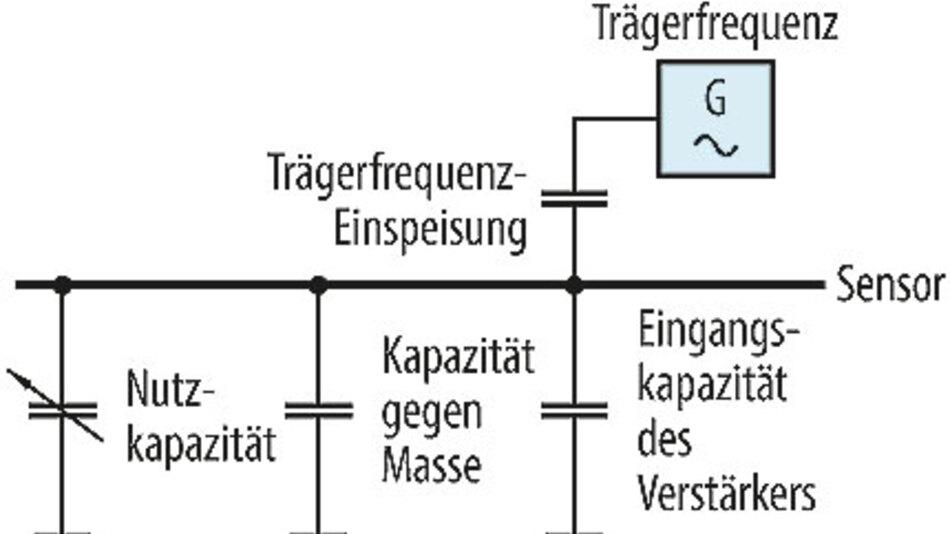 Bild 1. Die Kapazitäten eines Sensors