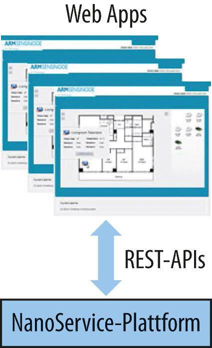 Bild 1. Aufsetzen von Web-Apps auf der NanoService-Plattform
