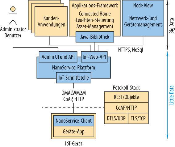 Bild 2. Die gesamte NanoService-Architektur und ihre Komponenten.