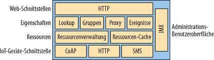 Bild 3. Die interne Architektur des NSP.