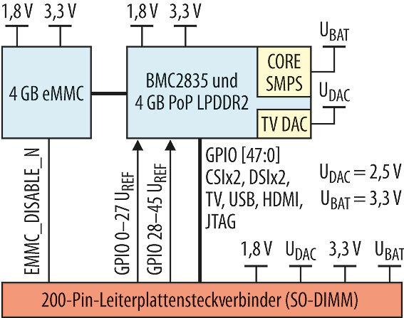 Bild 2. Das Prinzipschaltbild des Raspberry Pi Compute Module mit den notwendigen Versorgungsspannungen