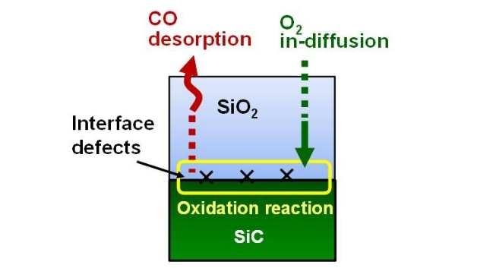 Der neue Prozess sorgt dafür, dass bei SiC-MOSFETs die Defektdichte in der Schnittstellenschicht abnimmt.