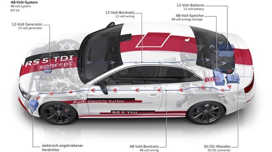 Das 48-Volt-System im Audi RS 5 TDI concept.