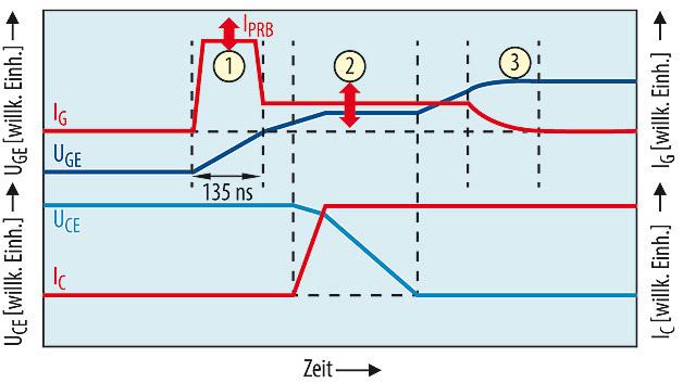 Bild 1. Die drei Phasen des Einschaltprozesses.