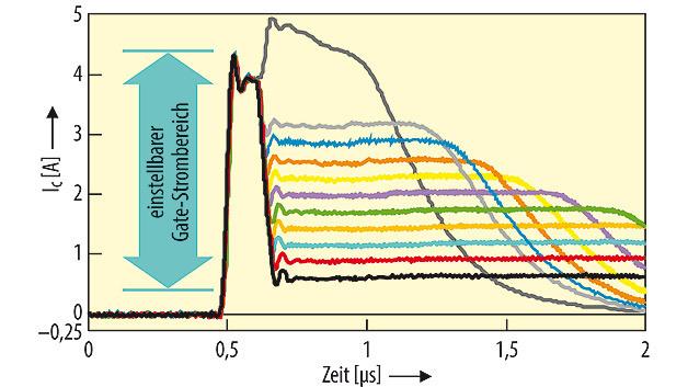 Bild 2. Messkurven des Gate-Stroms für die SRC-Stufen eins bis elf.