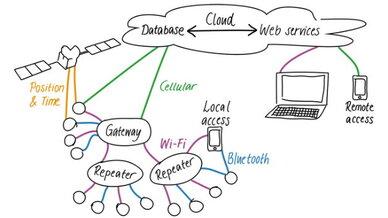 U-Blox liefert die Schlüsselkomponenten für IoT: von Modulen in der Mobilfunkkommunikation über Kurzstreckenfunkmodule bis hin zu globaler Positionierung.