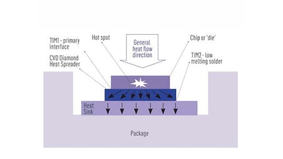 Synthetische Diamantwerkstoffe werden typischerweise in das Systemmodul integriert, direkt zwischen dem aktiven Element und dem Verpackungsmaterial. Das Bild zeigt einen typischen Modulaufbau für Anwendungen mit CVD Diamant.