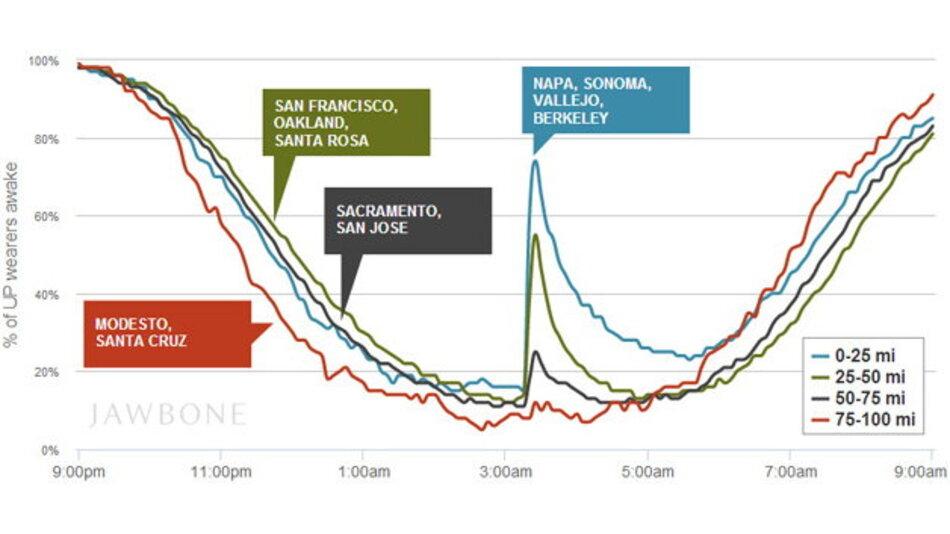 Die Daten der Fitness-Tracker zeigen: Je näher die Nutzer am Erdbebenzentrum wohnen, um so höher die Wahrscheinlichkeit, dass das Erbeben vom 24. August in Kalifornien sie weckte.
