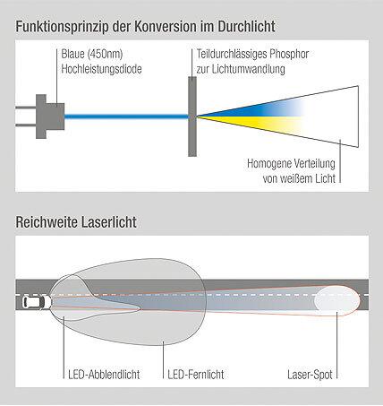 Bild 1. Funktionsweise von Laserlicht und mögliche Lichtfunktion im Scheinwerfer.