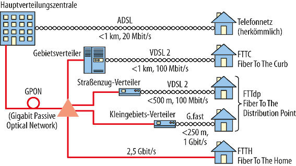 Beim neuen Konzept FTTdp wandert der Glasfaser/Kupfer-Umsetzpunkt näher an die Gebäude heran – höhere Datenübertragungsraten auf der Kupfer-Zweidrahtleitung in die Häuser sind möglich.