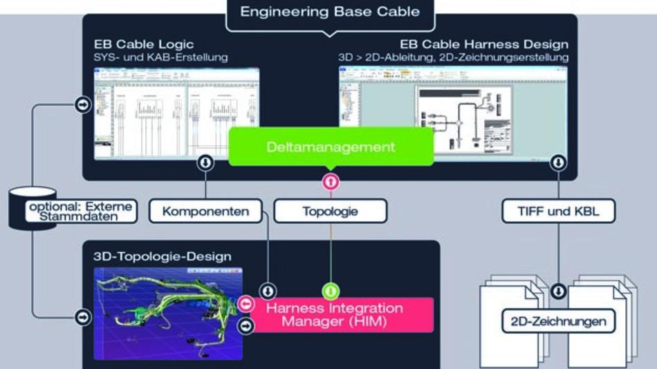 Der gesamte Bordnetz-Planungs-Prozess in einem Tool: Engineering Base von Aucotec.