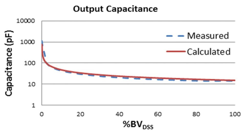 Bild 1a: Gemessene sowie nach Gleichung (1) berechnete Ausgangskapazität für Planar-MOSFETs
