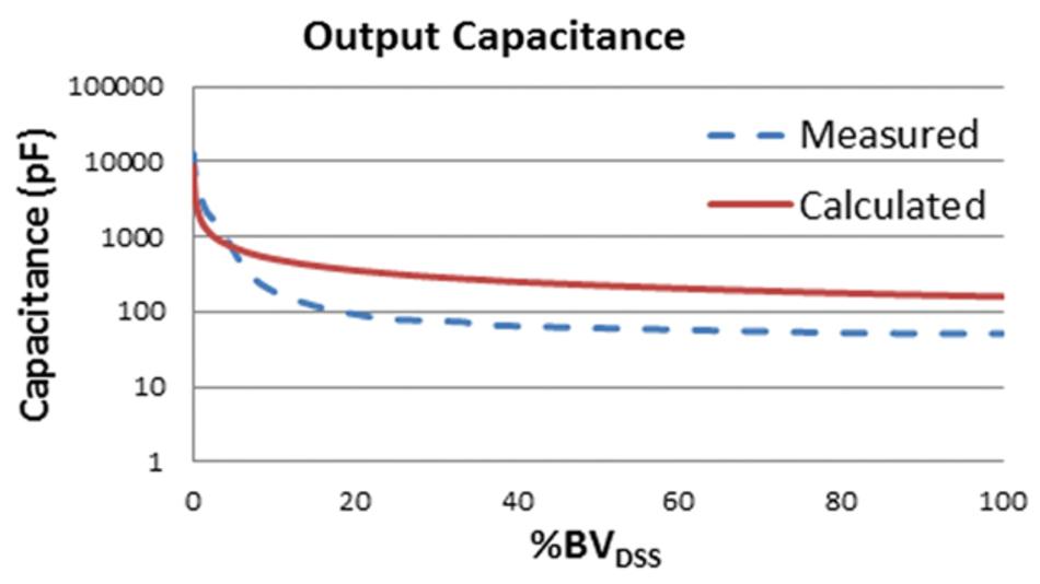 Bild 1b: Gemessene sowie nach Gleichung (1) berechnete Ausgangskapazität für Superjunction-MOSFETs