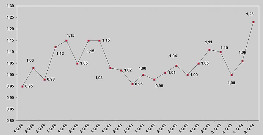 Book-to-Bill-Ratio im Jahresverlauf